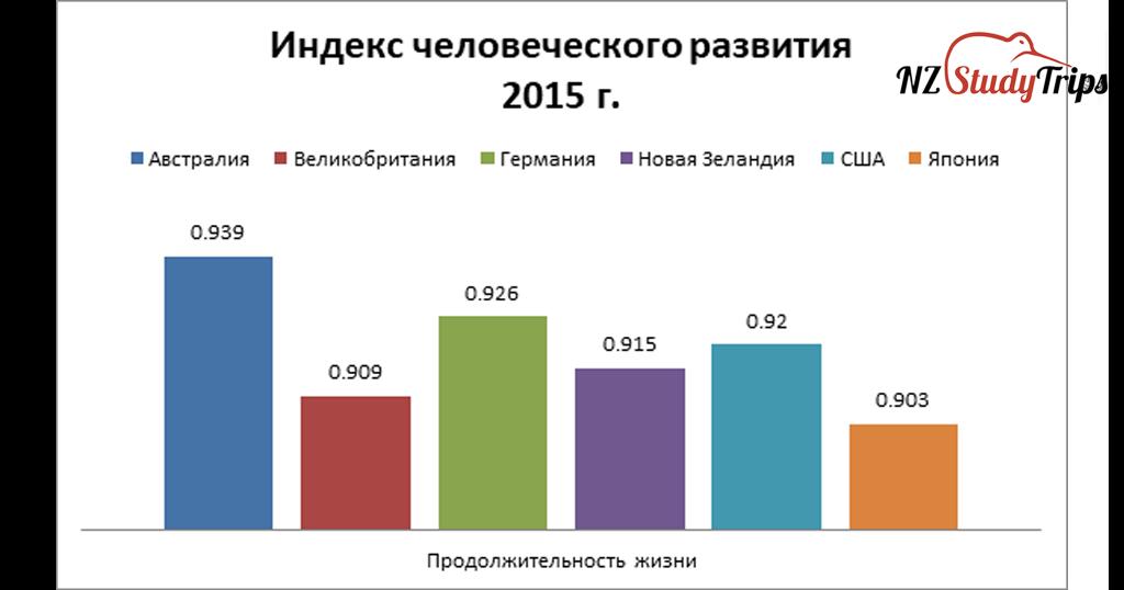 indeks-chelovecheskogo-razvitiya-new-zealand